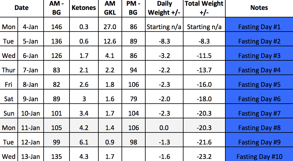 January Water Fast - Days 8, 9 & 10